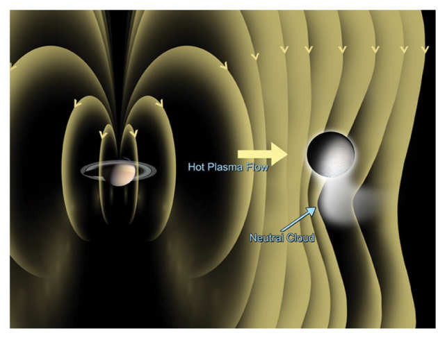 Cartoon showing the effect that the leaking plumes of Enceladus have on the magnetic field of Saturn