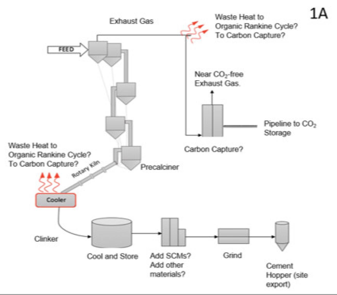 Diagram depicting the cement production process