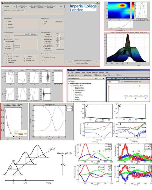 Ultrafast Spectroscopy Modelling Toolbox: user-friendly data