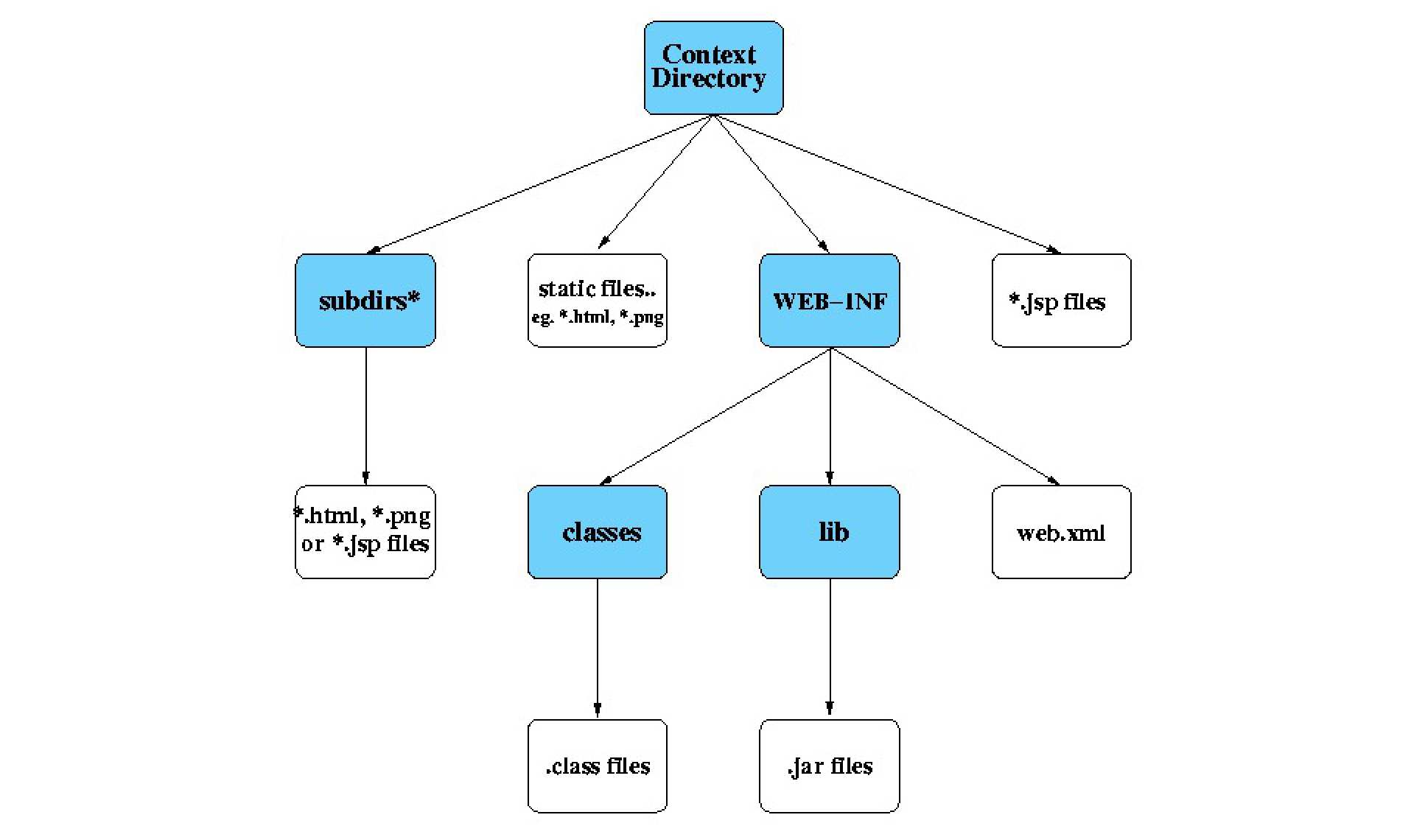 Servlet Tutorial - Some Examples of Java Servlets | Faculty of