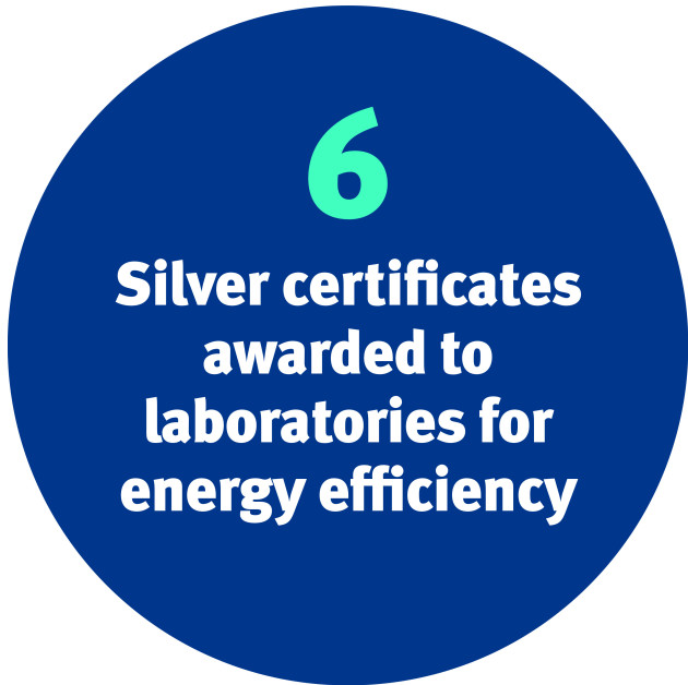Six Silver certificates awarded to Imperial laboratories for energy efficiency