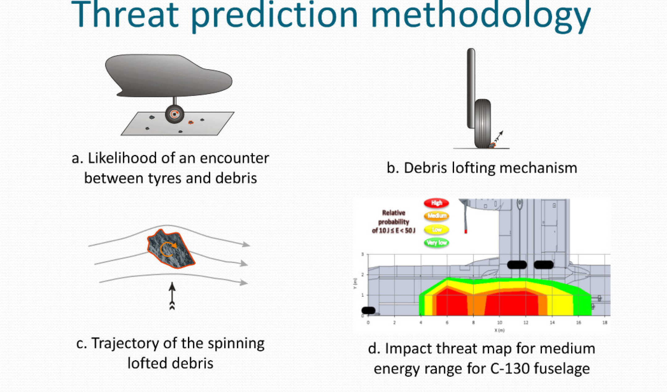 Threat prediction methodology