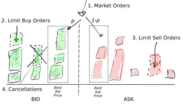 Limit Order Book