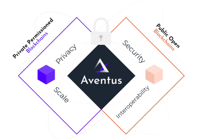 Diagram showing the Aventus features of privacy, scale, security and interoperability