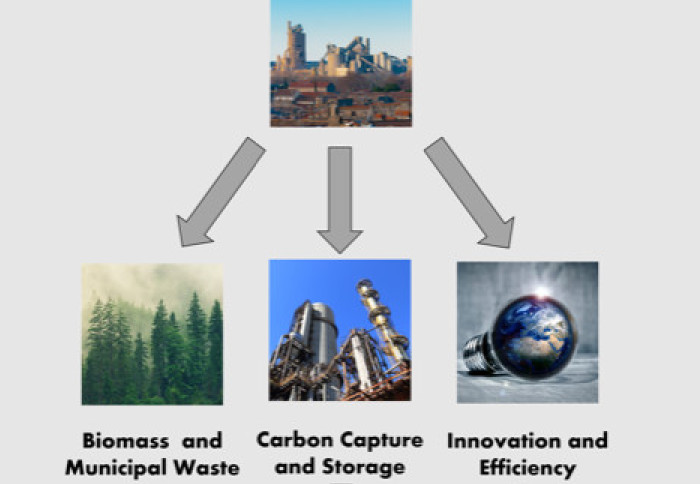 Graphical abstract depicting the three main options for decarbonising cement: biomass and municipal waste, carbon capture and storage, and innovation and efficiency