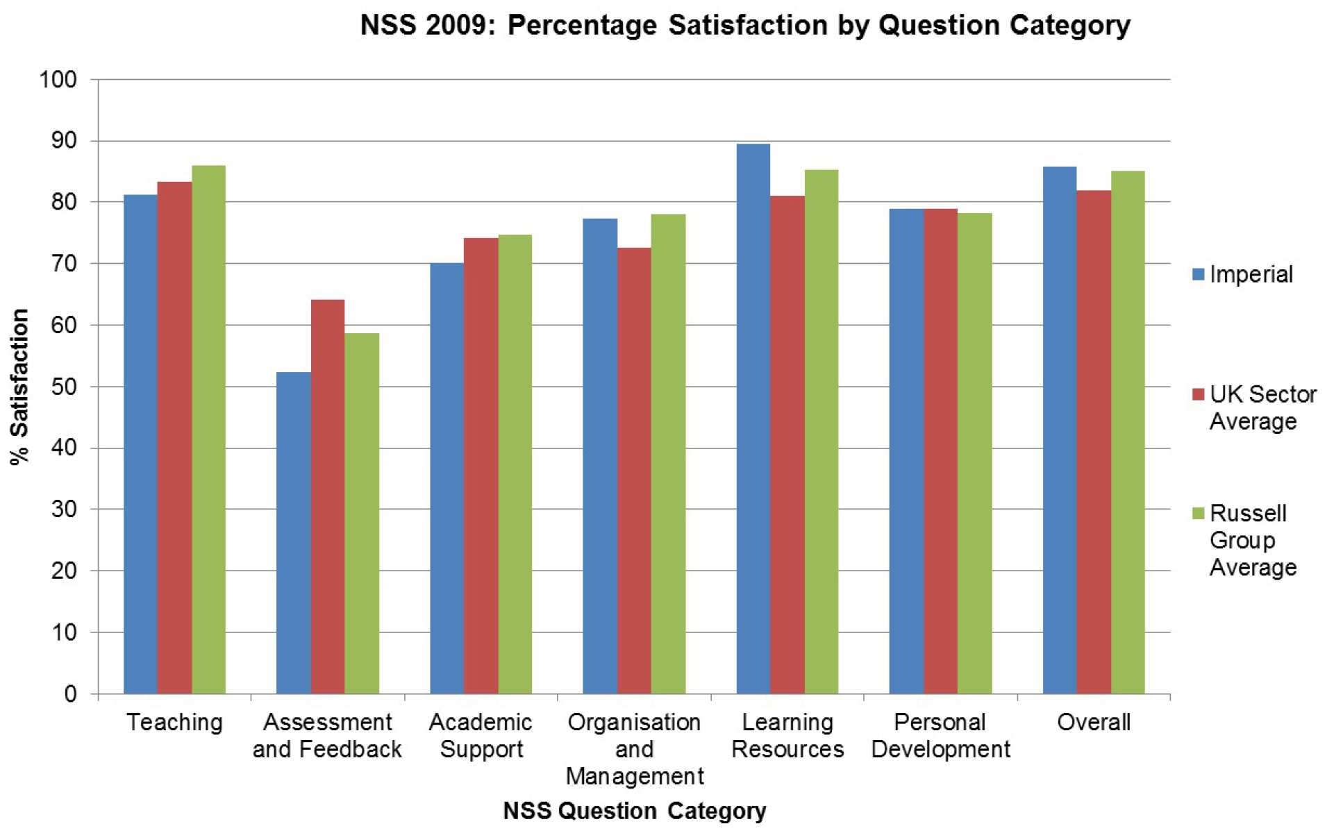 Graph showing percentage satisfaction by question category in NSS 2009 for the College, Sector average and Russell Group average