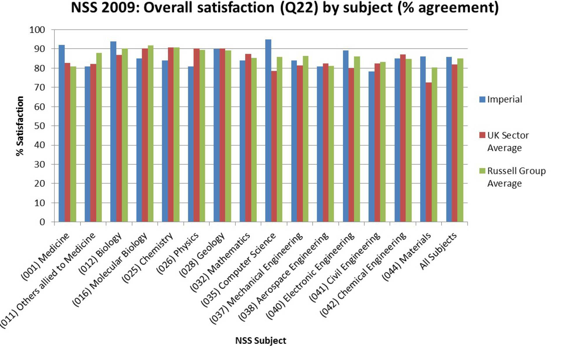 Graph showing percentage overall satisfaction by subject in NSS 2009 for the College, sector avergae and Russell Group average