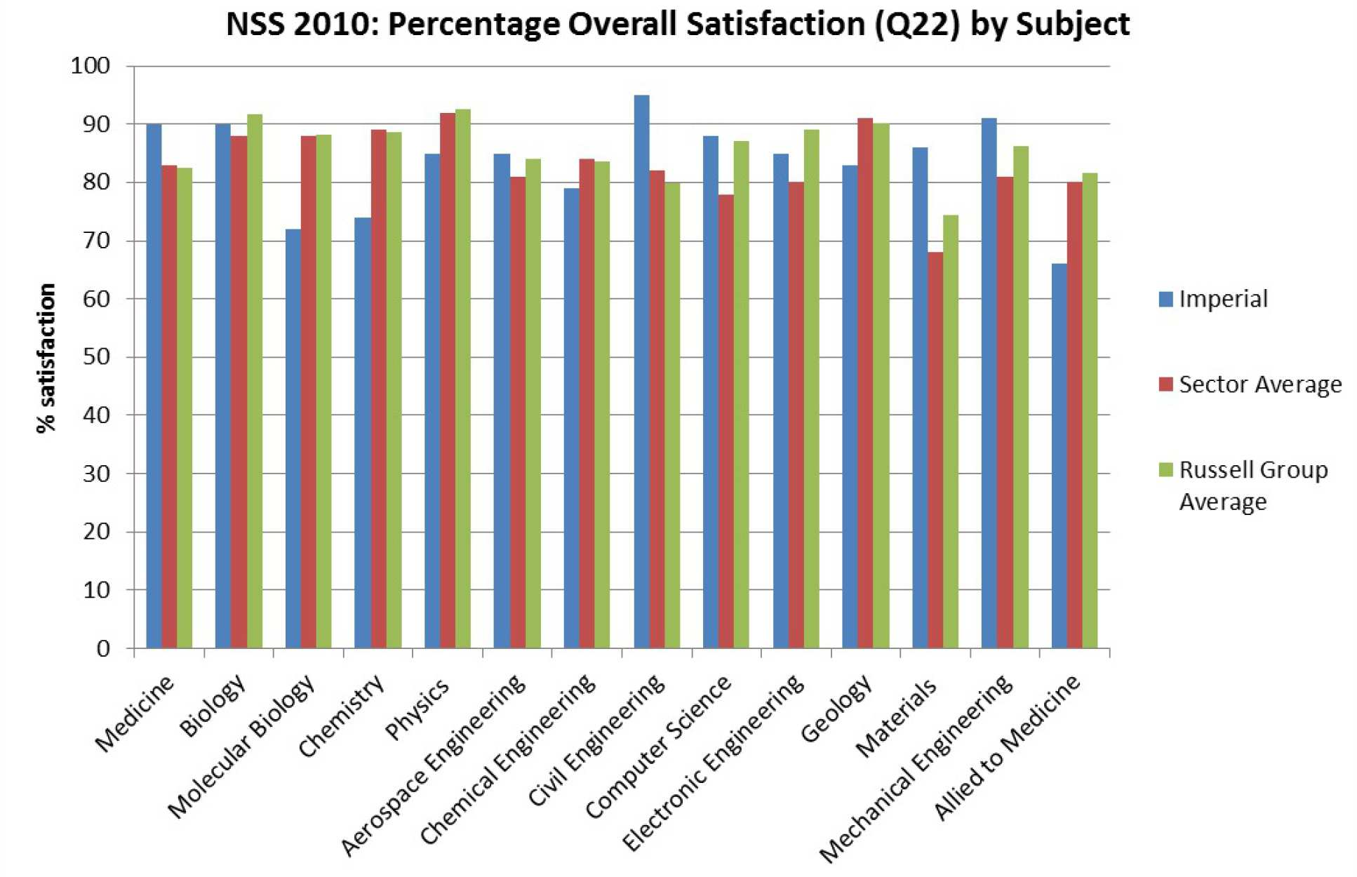 Graph showing percentage overall satisfaction by subject in NSS 2010 for the College, Russell Group average and sector average