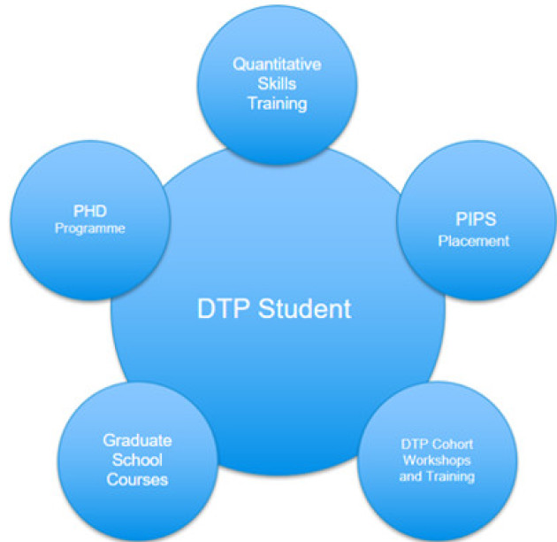The DTP is focused on the student with Quatitative skills training, PIPS placement, Cohort training and graduate school courses to supprt the PhD progrmme