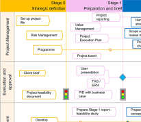 Project process map