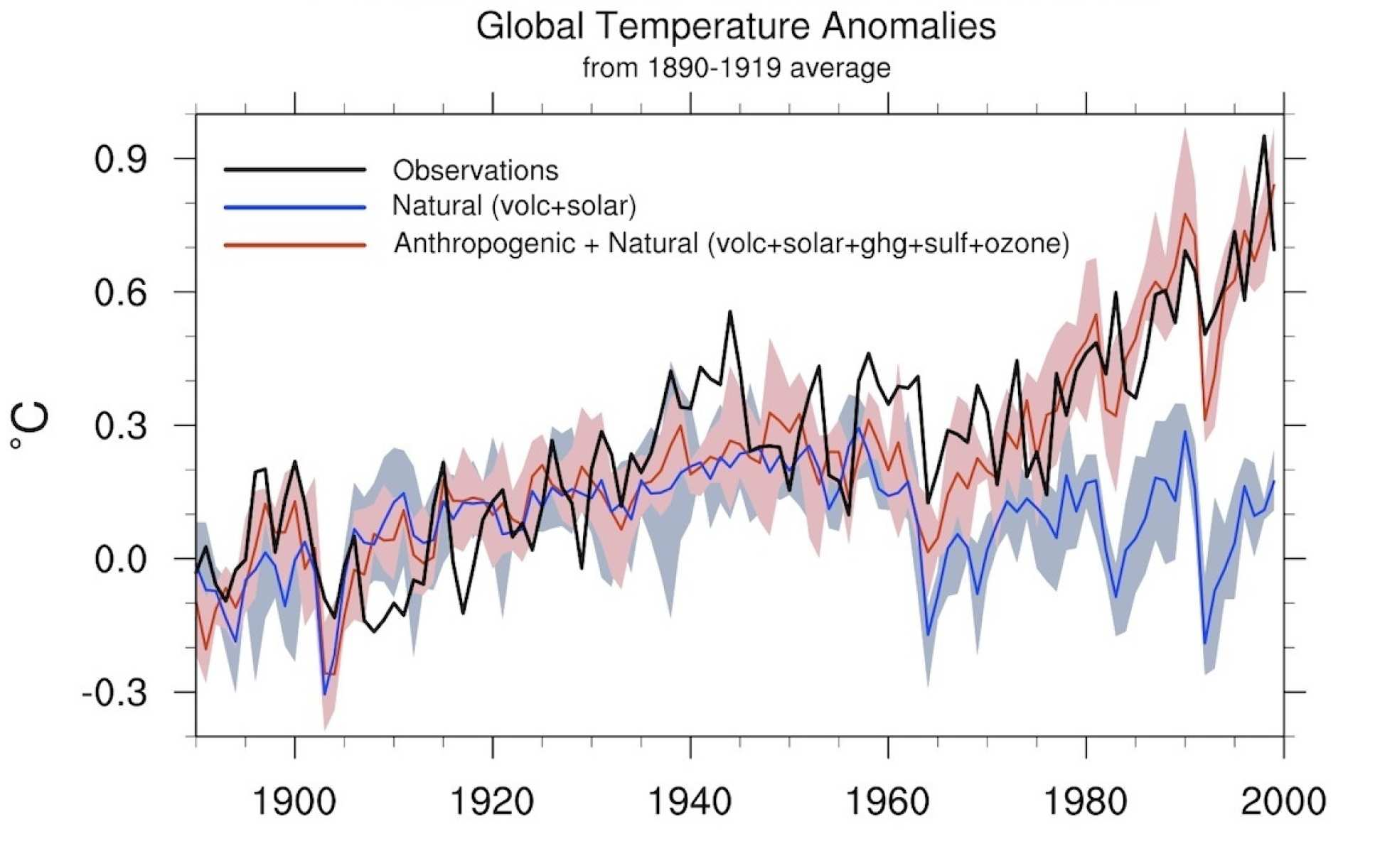 A figure showing global temperature difference relative to the 1890-1919 baseline. It shows the observed temperature difference until year 2000, a simulation of what the temperature difference would have been if only natural forces were taken into account, and a simulated temperature difference if both human and natural factors are taken into account. It reveals how the average global temperature increase can only be explained when human factors are taken into account.