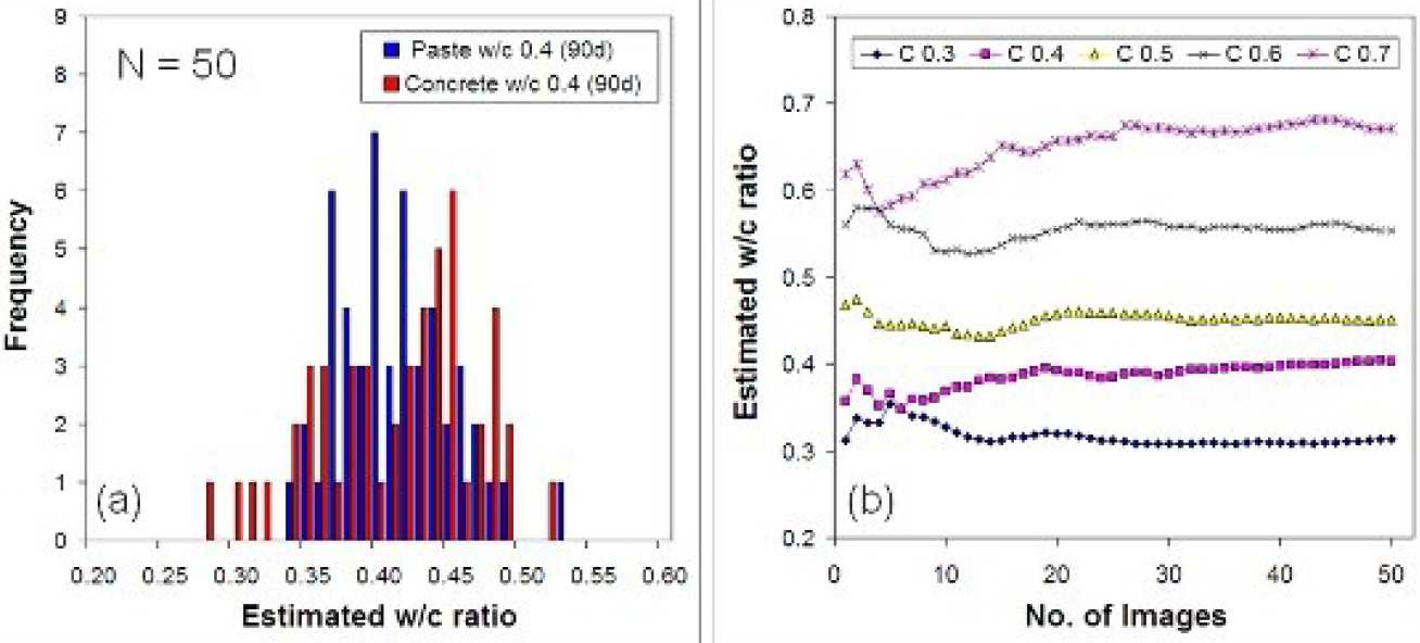 Fig 3: a) Frequency histogram indicating variation in local w/c ratio, and b) cumulative average result.