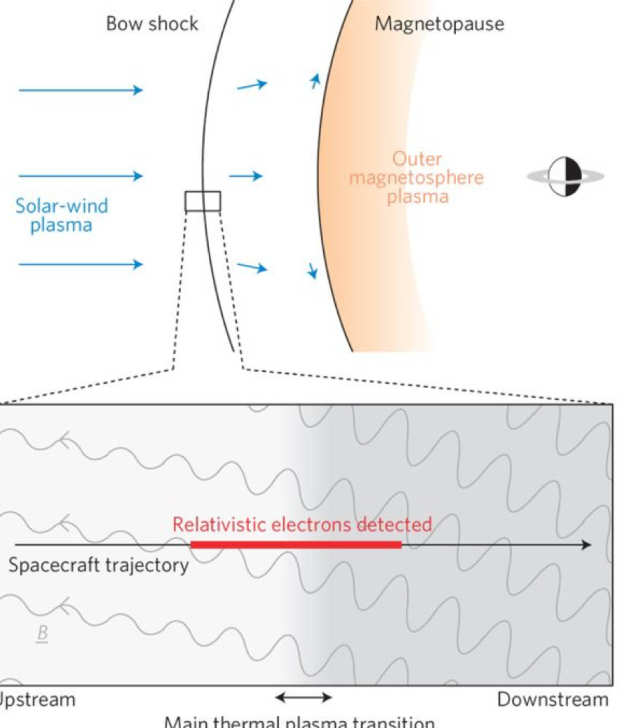 Cartoon showing the magnetopause of Saturn and where the relativistic electrons were detected