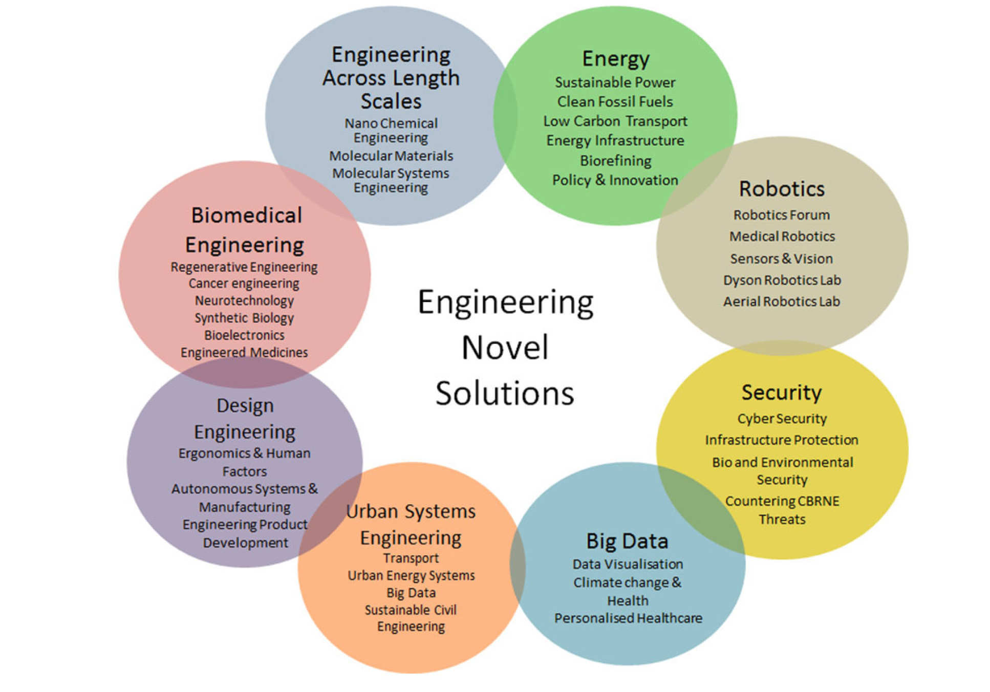 Engineering growth areas: energy, robotics, security, big data, urban energy systems, design engineering, biomedical engineering, engineering across length scales