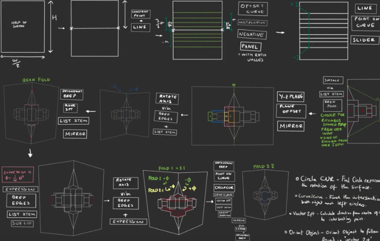 Sketching and modelling design instructions