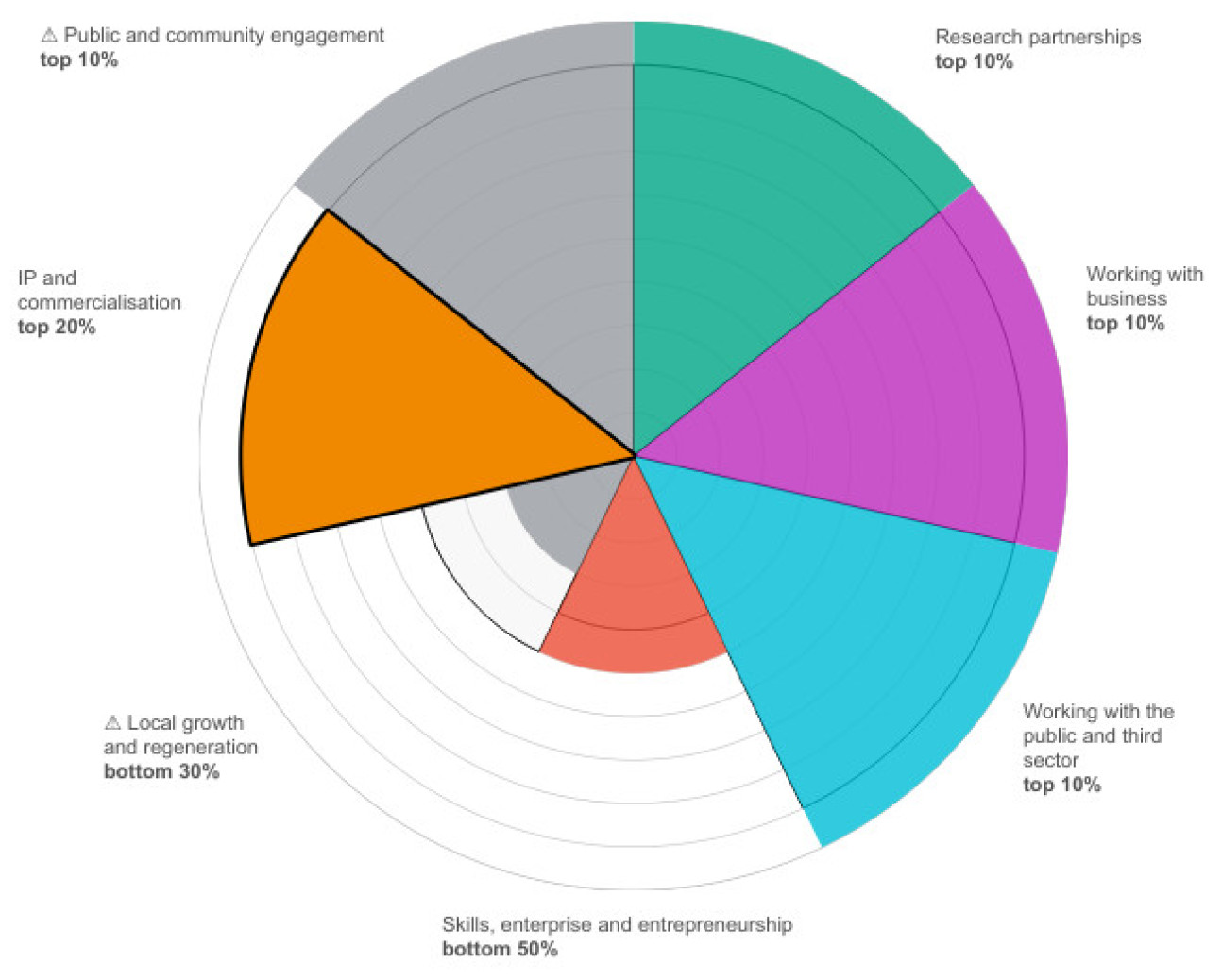 Pie chart showing how Imperial College London performed in Knowledge Exchange Framework