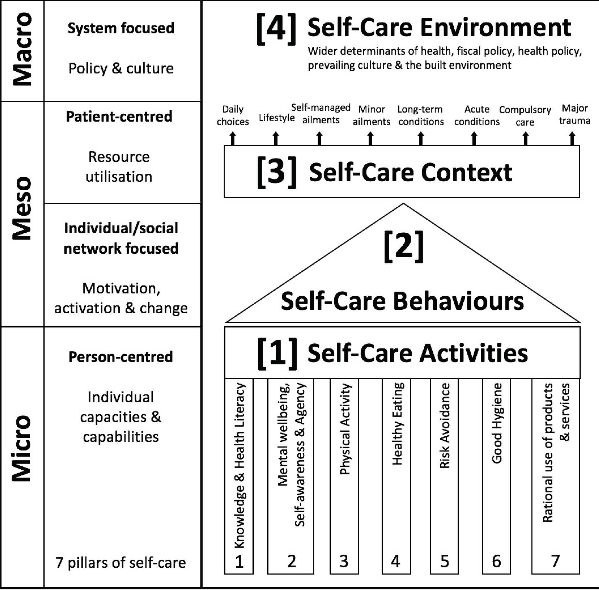 The self care matrix