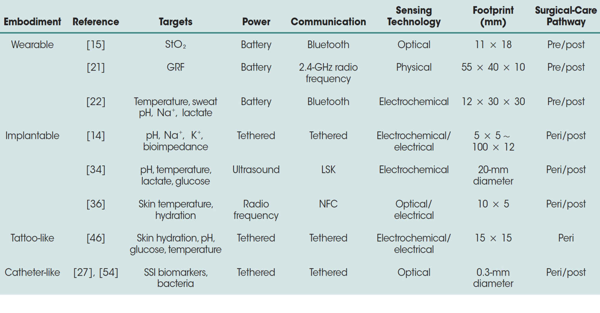Sensor embodiments and their technical characteristics