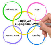 Ven diagram with central employee engagement