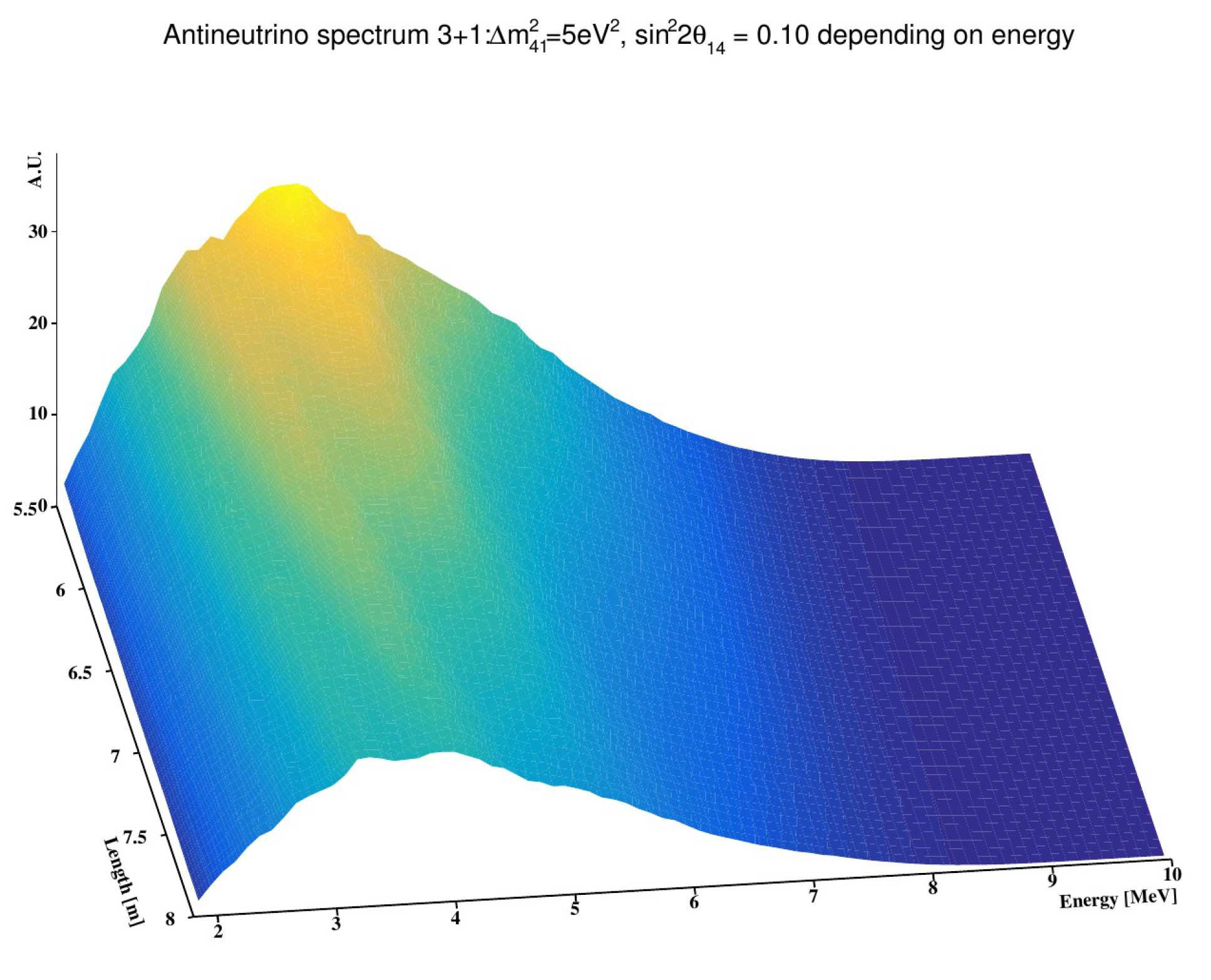 Antineutrino spectrum