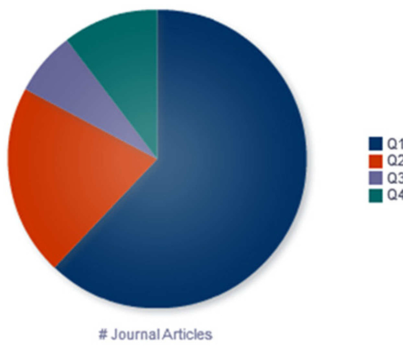Pie chart showing outputs recently claimed by Journal Subject Category Quartile