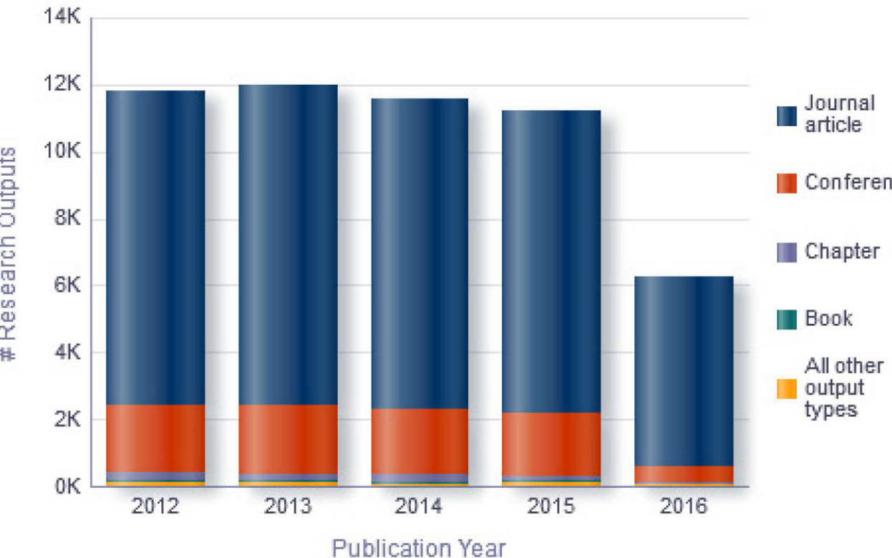 Example bar chart showing total publications by publication year per output type