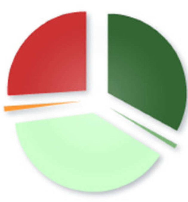 Pie chart showing journal articles are available through an Open Access source