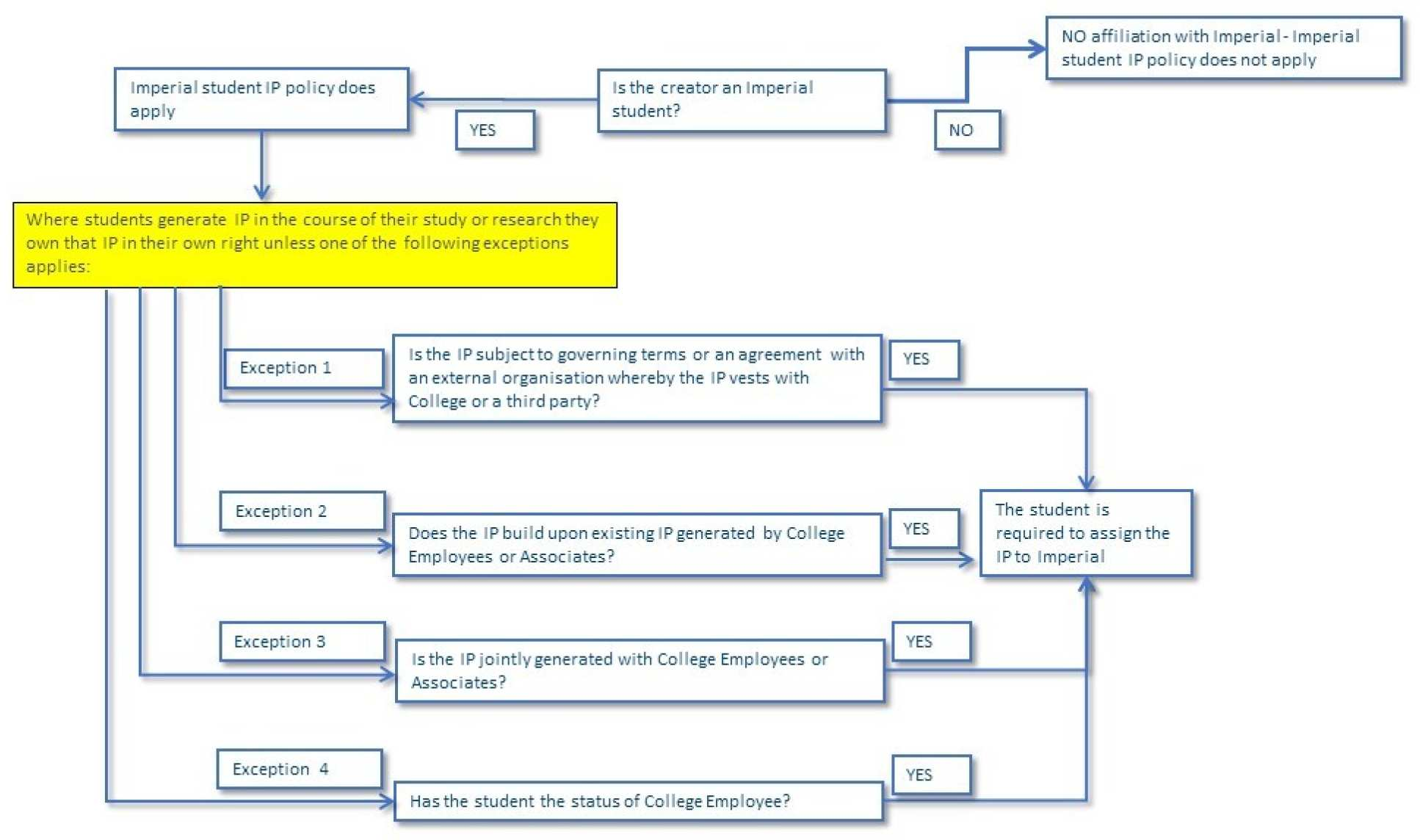 Student IP flowchart. Summarises information given in plain text at the top of the page.
