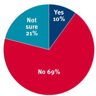Chart: Yes 10%, No 69%, Not sure 21%
