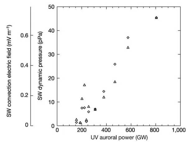 Plot showing the relation between solar wind dynamic pressure and UV auroral power