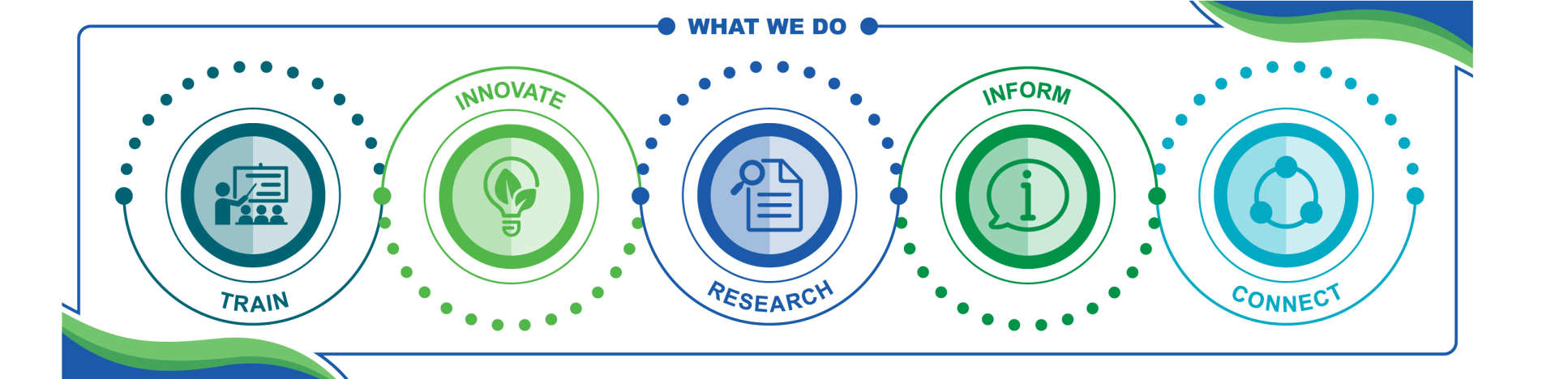 Graphic with icons showing core parts of our work - Train, Innovate, Research, Inform, Connect