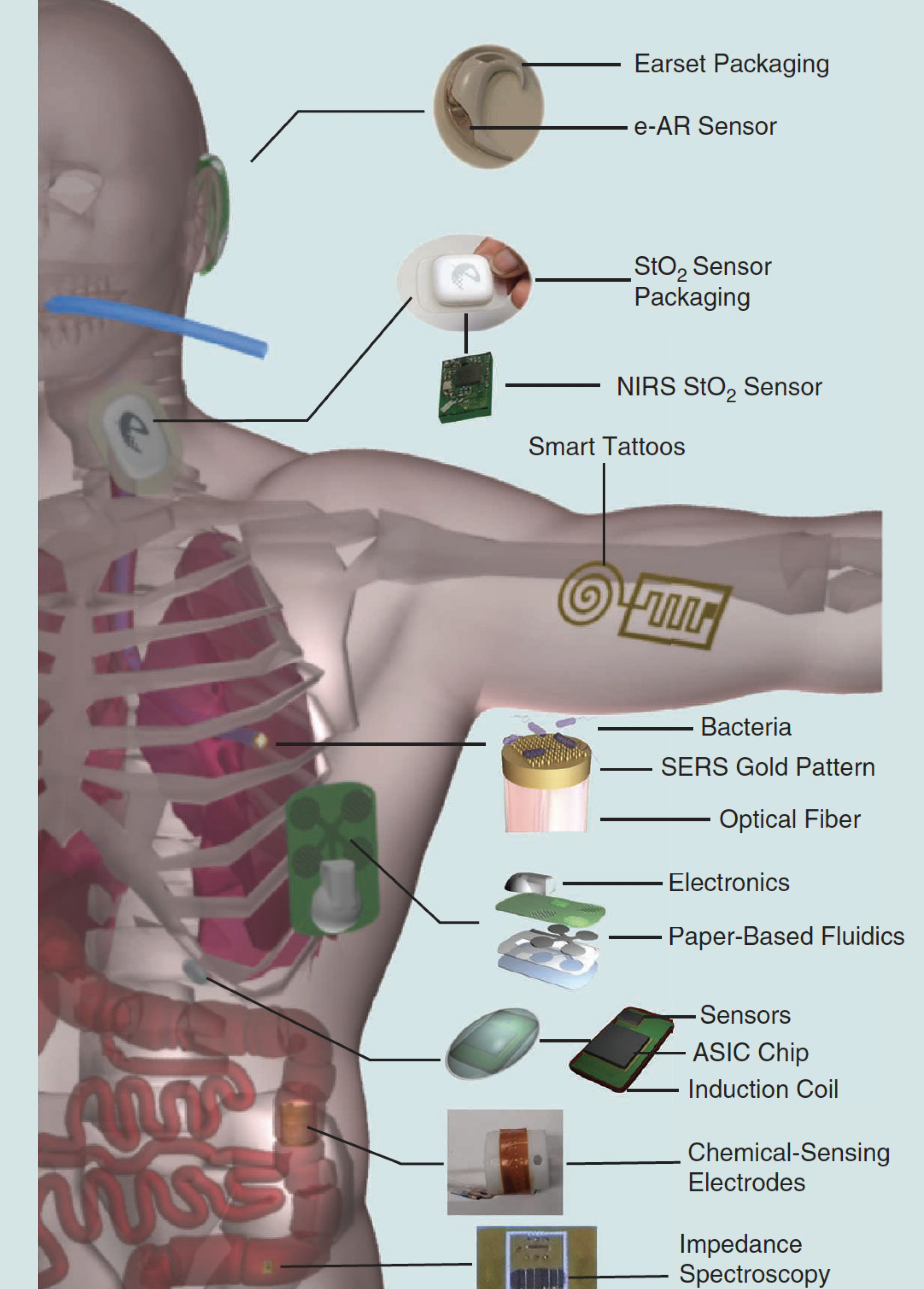 Tethered, wearable, and implantable devices and embodiments
