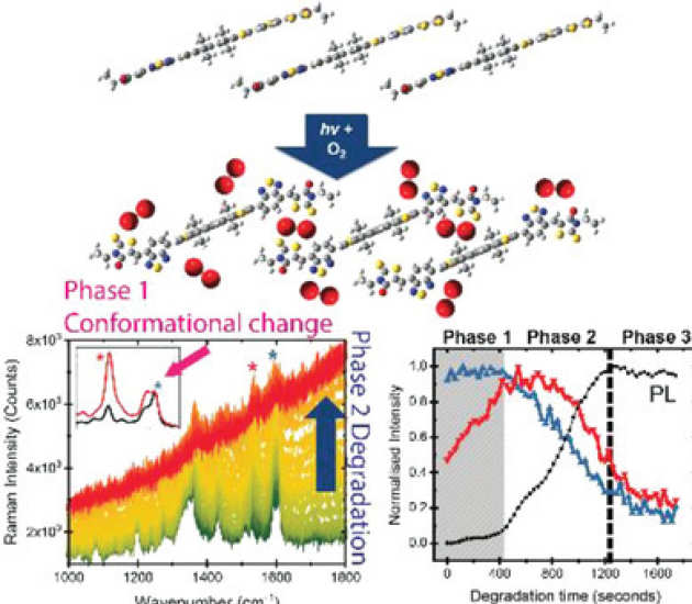 Twist and Degrade—Impact of Molecular Structure on the Photostability of Nonfullerene Acceptors and Their Photovoltaic Blends