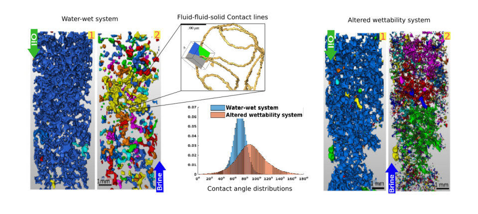 Pore-Scale Modelling and Imaging   Faculty of Engineering   Imperial