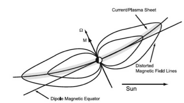 Cartoon showing how the magnetodisc current sheet is pushed out of the equator by the solar wind