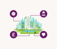 graphic showing future city with icons representing health happiness money and jobs
