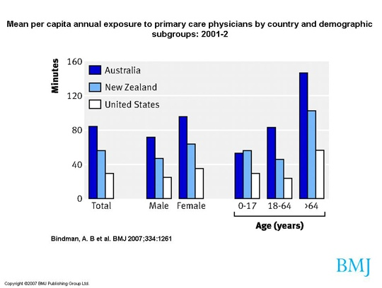 Annual exposure to primary care physicians in the USA, Australia and New Zealand
