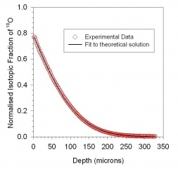 depth profile obtained from isotopically exchanged ceramic sample of LSCF cathode material