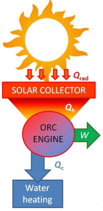 The solar organic Rankine cycle | Research groups | Imperial College