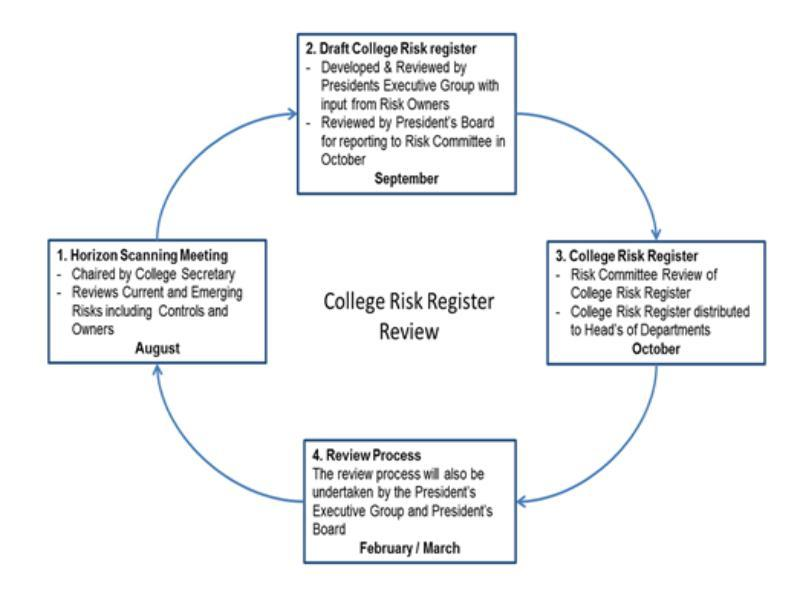 Risk Review Process College