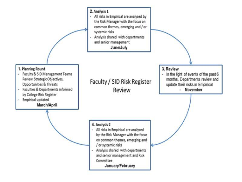Risk Review Process Faculty and SIDs