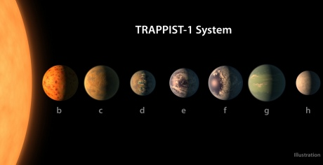 Illustrations of the seven planets in the TRAPPIST-1 system