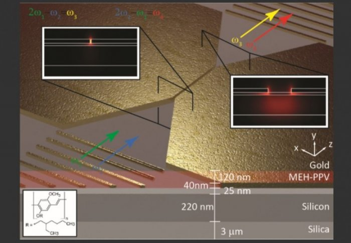 Imperial researchers achieve strong nonlinear interaction of light in a nano-gap